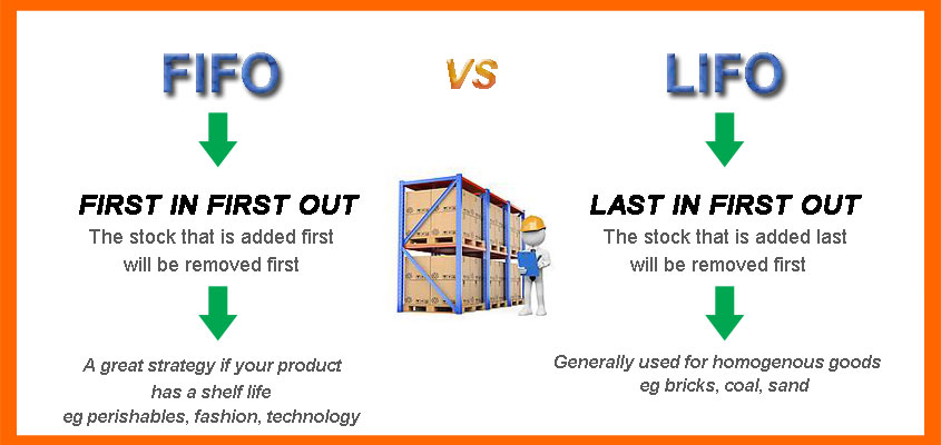 configuration of racking within warehouses depends on whether or not stock is stored on a 'first in first out' basis, or a 'first in last out' system